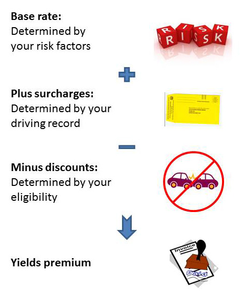 Methods to Avoid Obtaining a rise upon Car insurance Rates