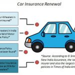 Strategies for Locating the Least expensive Auto insurance